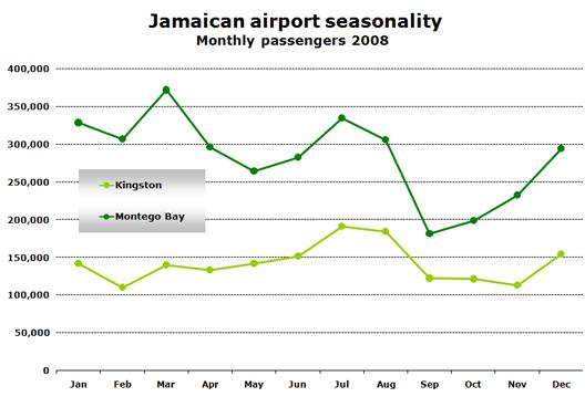 Chart:  Jamaican airport seasonality