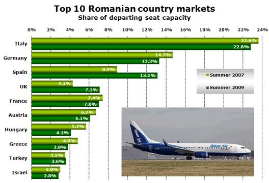 Chart: Top 10