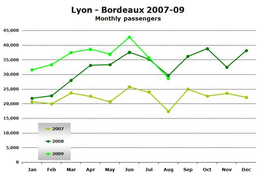Chart: Lyon - Bordeaux 2007-09 - Monthly passengers
