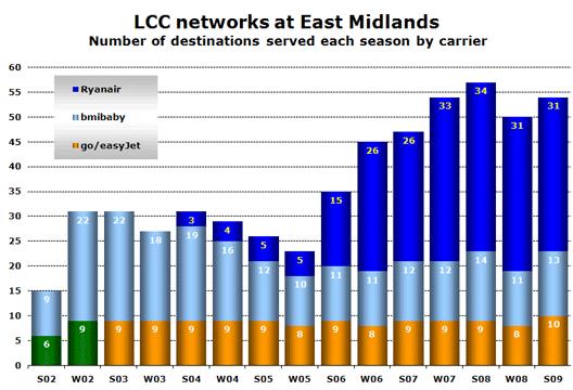 Chart; EMA LCC's