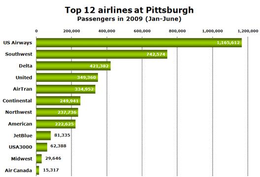 Chart: Top 12