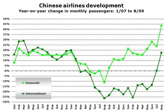 Chart: Airline development