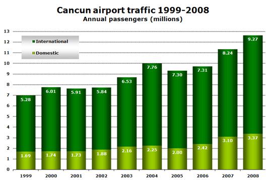 Chart: Cancun passengers 99-08