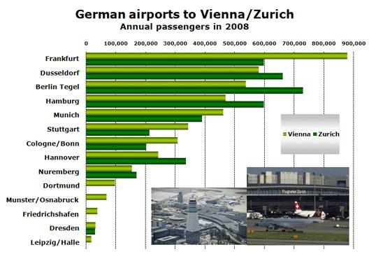Charts: Airports