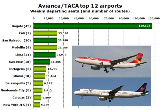 Chart: Avianca top 12 airports