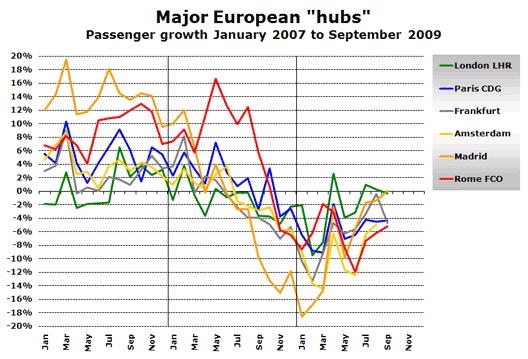 Chart: Big hubs 2007-09