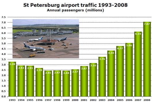 Chart: 93 - 08