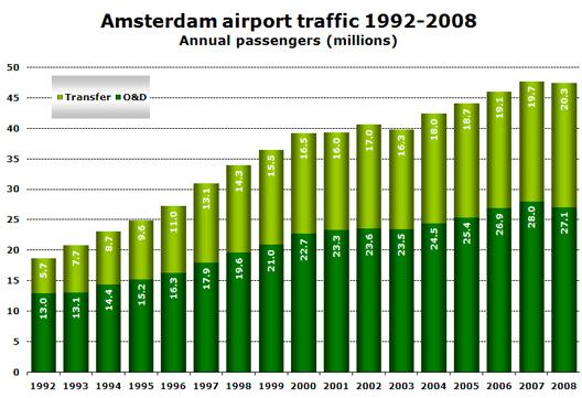 Chart: Amsterdam airport traffic 1992-2008 - Annual passengers (millions)