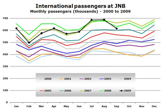 Chart: International passengers at JNB - Monthly passengers (thousands) - 2000 to 2009