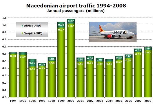 Chart: Macedonian airport traffic 1994-2008 - Annual passengers (millions)