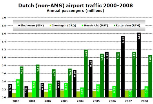 Chart: Dutch (non-AMS) airport traffic 2000-2008 - Annual passengers (millions)