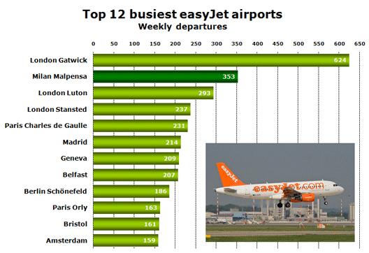 Chart: Top 12 busiest easyJet airports - Weekly departures