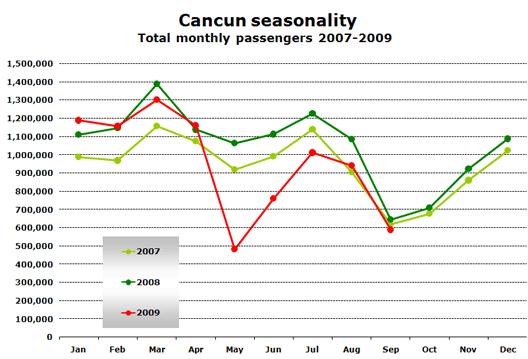 Chart: CUN Seasonality