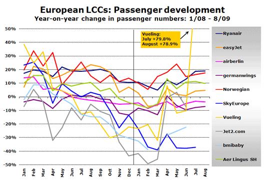 Chart: Growth