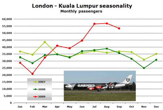 Chart: Kuala Lumpur - London seasonlity