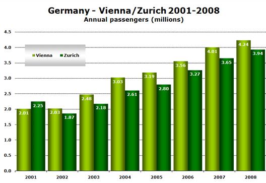 Chart; Passengers