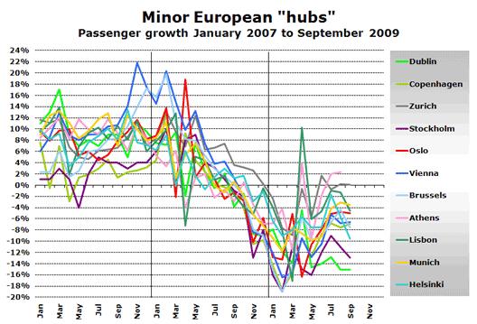 Chart: Small hubs 2007-09