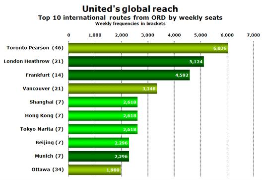 Chart: Global reach
