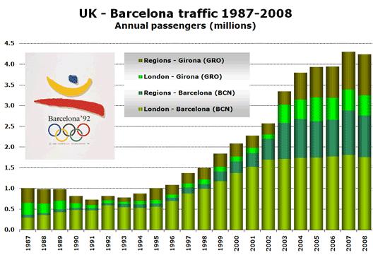 Chart: 87 - 08