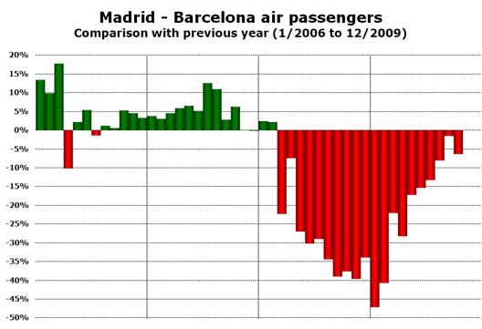 Chart: BCN