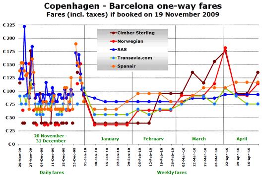 CHT: BCN fares