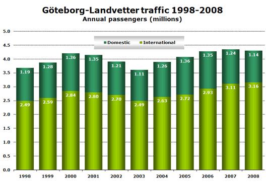 Chart: Göteborg-Landvetter traffic 1998-2008 - Annual passengers (millions)