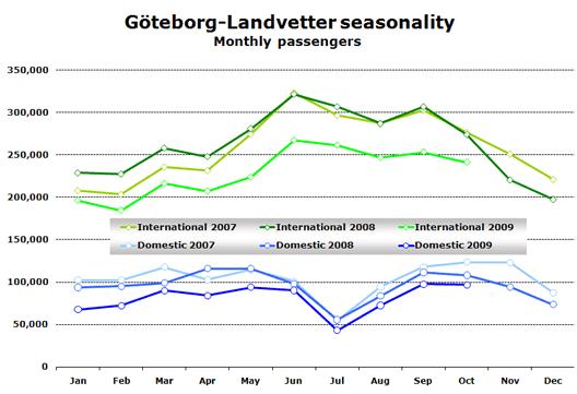 Chart: Göteborg-Landvetter seasonality - Monthly passengers