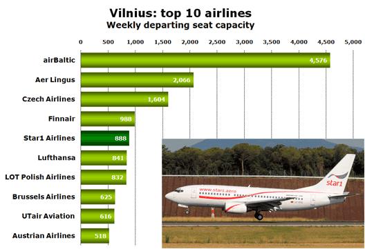 Chart: Vilnius: top 10 airlines - Weekly departing seat capacity