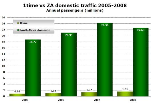 Chart: 1time vs ZA domestic traffic 2005-2008 - Annual passengers (millions)