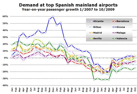 Chart: Demand