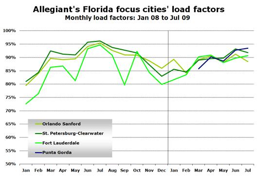 Chart: Load factors