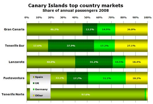 Chart: Markets