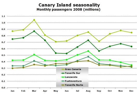 Chart: Seasonlity