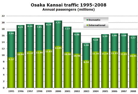 Chart: Traffic at Kansai