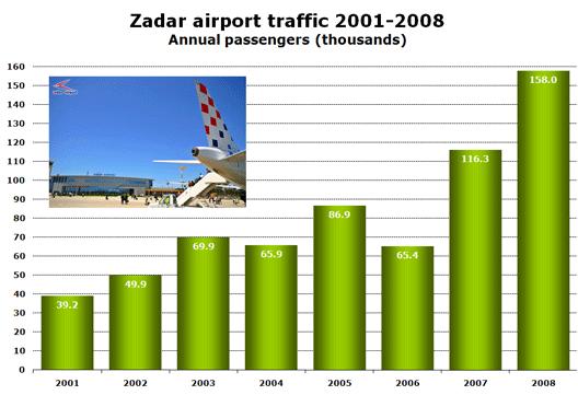 Chart: 01-08 traffic