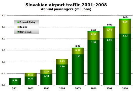 Chart: Airport Traffic 01 - 08