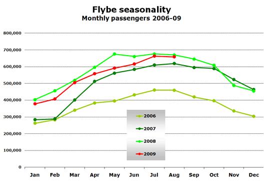 Chart: Flybe seasonality - Monthly passengers 2006-09