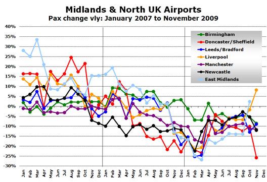Chart: Midlands & North UK Airports - Pax change vly: January 2007 to November 2009