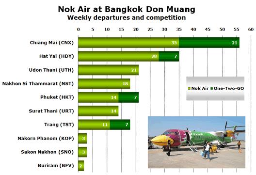 Chart: Nok Air at Bangkok Don Muang - Weekly departures and competition