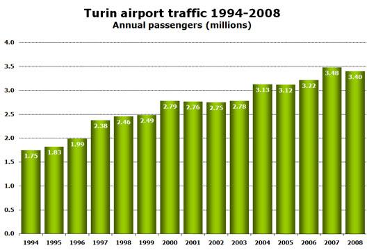 Chart: Turin airport traffic 1994-2008 - Annual passengers (millions)