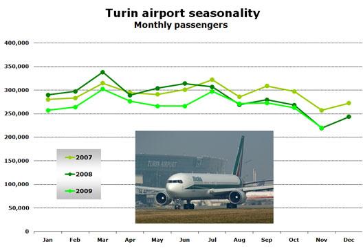 Chart:  Turin airport seasonality - Monthly passengers