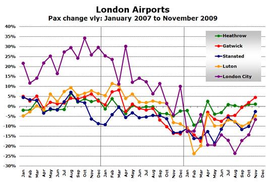 Chart: London Airports - Pax change vly: January 2007 to November 2009