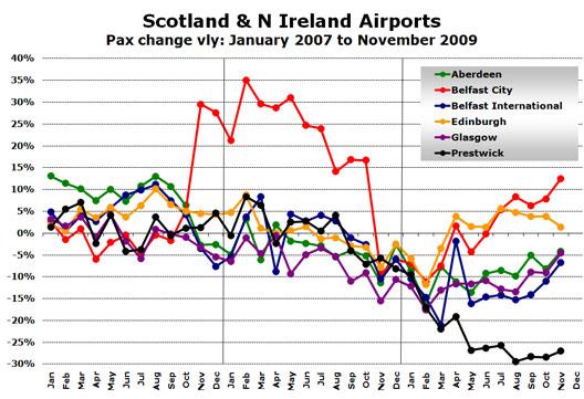 Chart: Scotland & N Ireland Airports - Pax change vly: January 2007 to November 2009