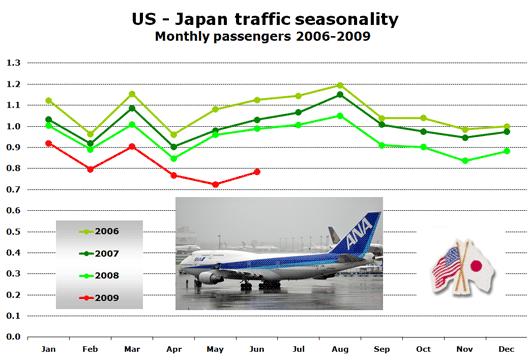 Chart: US - Japan traffic seasonality - Monthly passengers 2006-2009