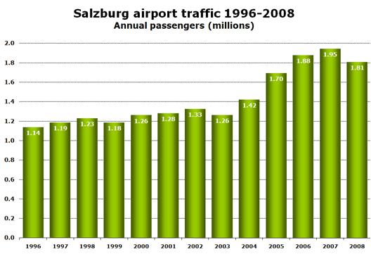 Chart: Traffic 96-08