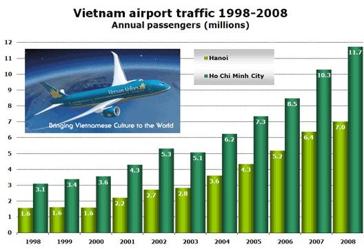 Chart: Vietnam traffic 98 - 08
