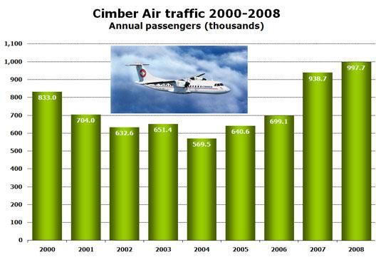 Chart: Cimber Air traffic 2000-2008 - Annual passengers (thousands)
