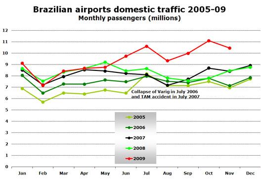 Chart: Brazilian airports domestic traffic 2005-09 - Monthly passengers (millions)
