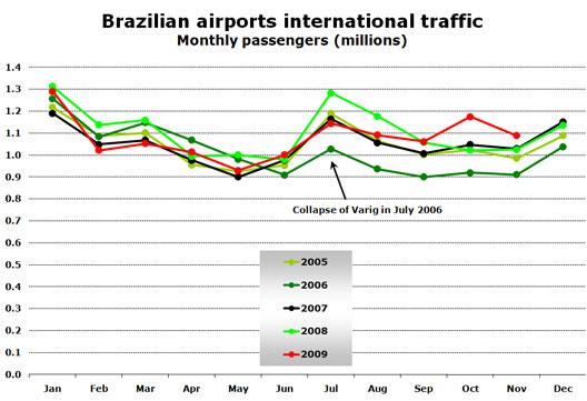 Chart: Brazilian airports international traffic - Monthly passengers (millions)