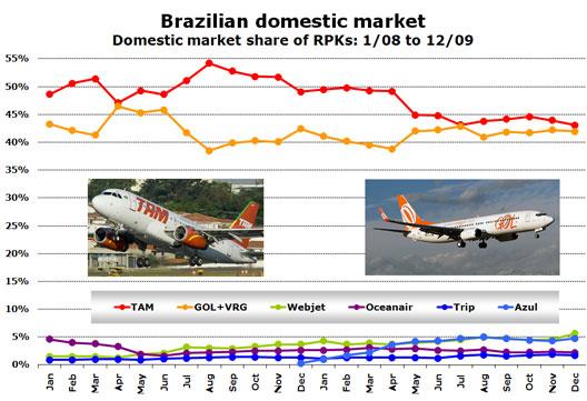 Chart: Brazilian domestic market - Domestic market share of RPKs: 1/08 to 12/09